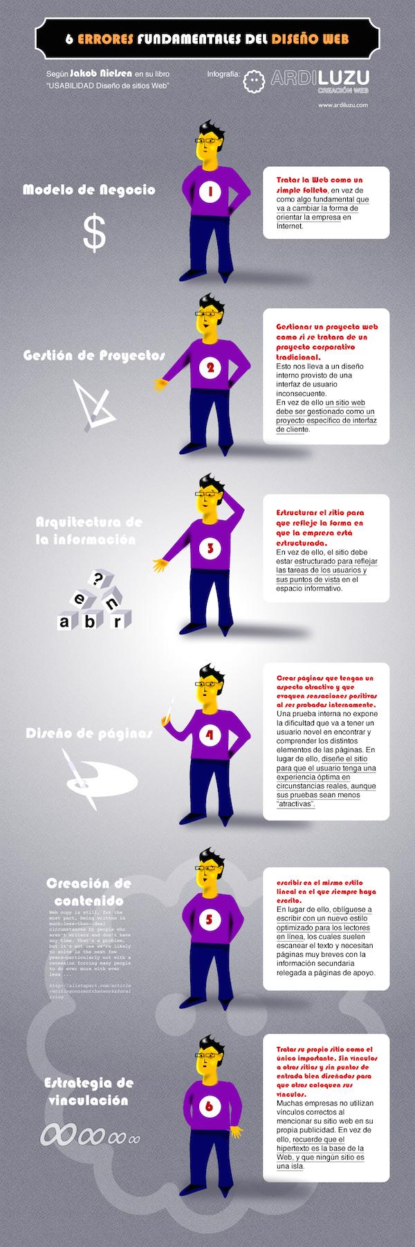 infografiaErroresDiseñoWeb