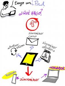 Conceptos iPad